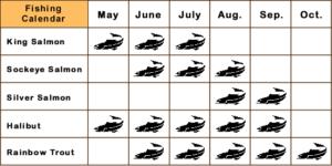Kenai peninsula fishing calendar chart